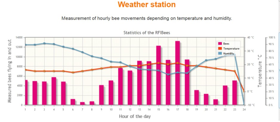Weather and bee movements from NSPYRE for 8th june 2012